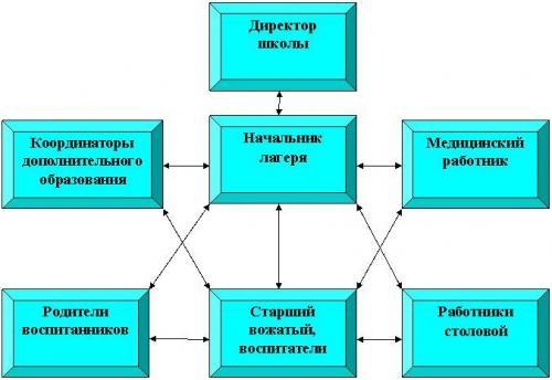 Модель воспитательной работы.  Схема управления программой.